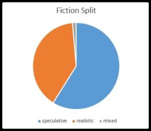 fiction-split